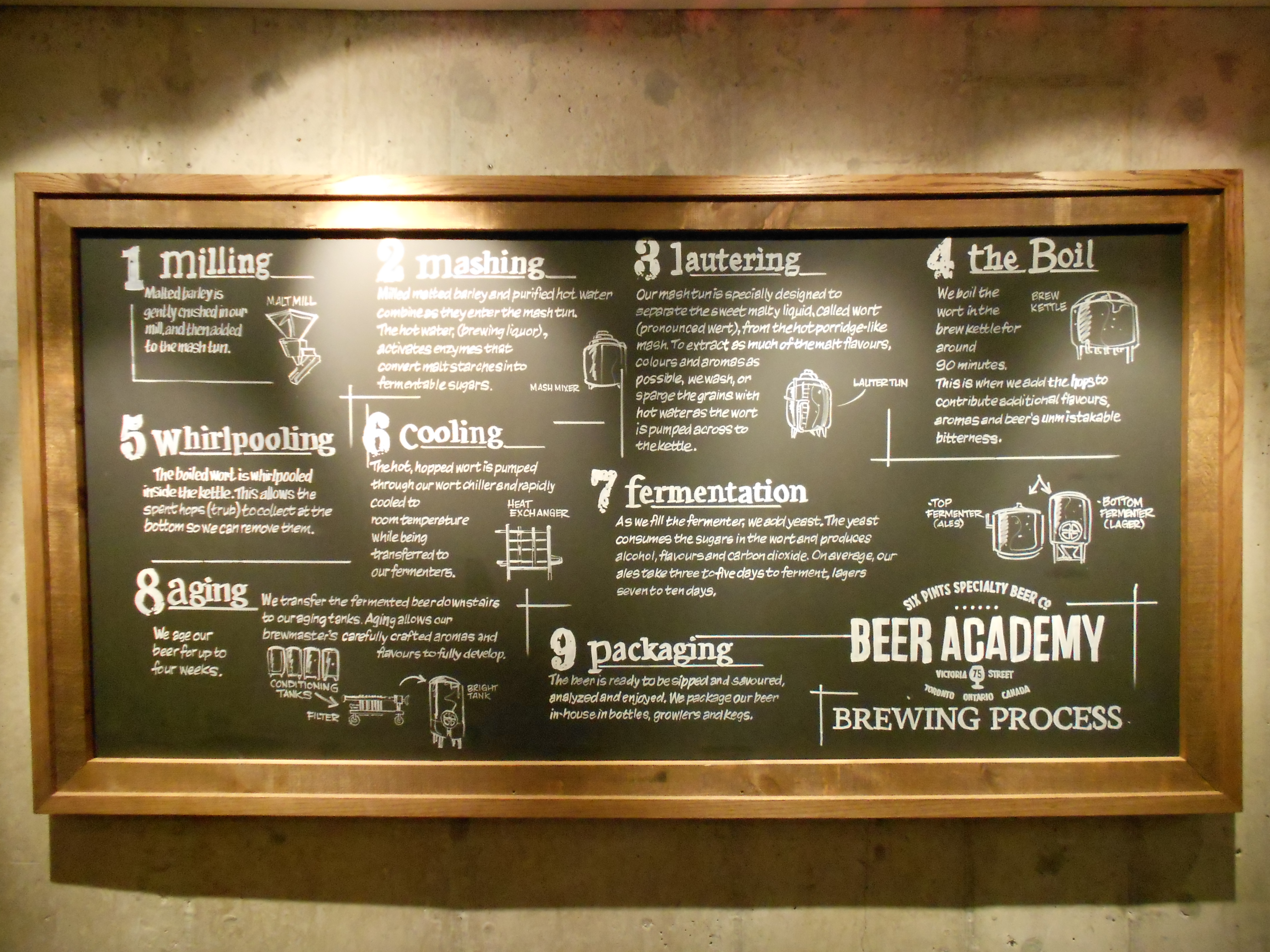 A framed chalkboard at Toronto's Beer Academy detailing the brewing process.